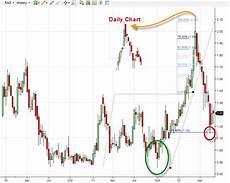 Xcelera Stock Chart Fibonacci Extensions On A Penny Stock Chart Rite Aid Corp