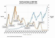 Fed Funds Rate Chart How To Handle Today S Quot Rate Increase Quot Wildcard Total