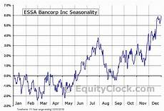 Xaw Chart 2012 September Equity Clock