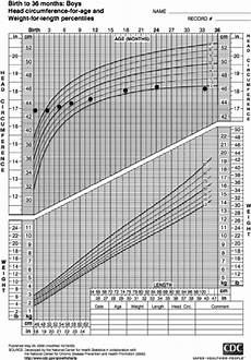 Average Head Circumference Chart A Normal Head Growth Chart Showing A Decline In The