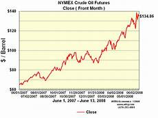 Nymex Crude Oil Price Live Chart Nymex Crude Oil Price Chart Forexpros Fx Network Reuters