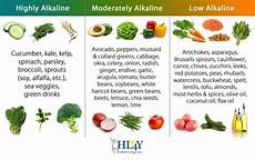 here s the of an alkaline diet and why should you