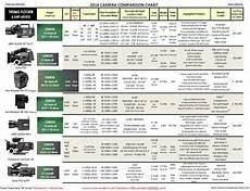 Canon Comparison Chart Camera Comparison Chart