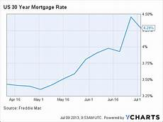 Wells Fargo Mortgage Rates Chart Wells Fargo Rising Mortgage Rates Make This Stock A Very