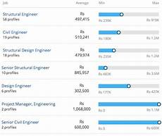 Structural Designer Salary Master Of Technology M Tech Structural Engineering