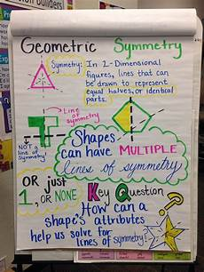 Common Core Anchor Charts Geometric Symmetry 4th Grade Common Core Anchor Chart