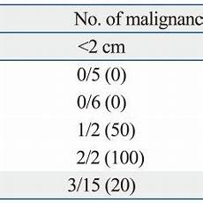 Kidney Cyst Size Chart Renal Cyst Size And Number Of Malignancy Download