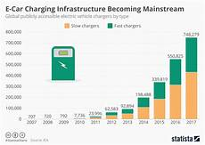 Us Futures Chart Chart E Car Charging Infrastructure Becoming Mainstream