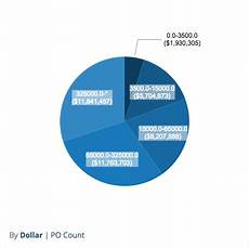 Kendo Pie Chart Data Source Is It Possible To Round The Edges Of Inner Labels In Kendo