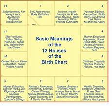 Baby Birth Chart Calculator In Tamil Baby Birth Chart Calculator In Tamil Damak