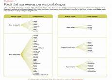 Allergy Syndrome Food Chart Here Is A Great Chart That References Potential Cross