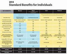 Obamacare Plan Comparison Chart Untitled Document Www Kmhealthquote Com