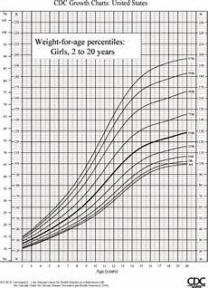 Growth Chart For Girls Age 9 How Much Should A 9 1 2 Year Old Girl Weigh Cafemom Answers