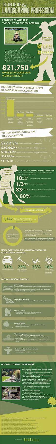Landscaping Marketing 12 Great Landscaping Marketing Ideas Brandongaille Com