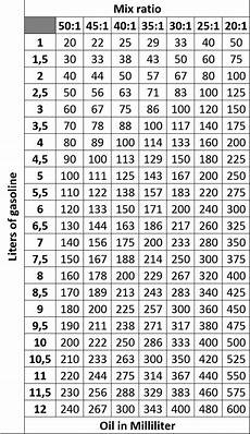 100 To 1 Fuel Mix Chart Gallons Big B Nrg Scooter Tuning Blog Facts
