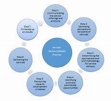 Service Delivery Model Service Delivery Model Capacity Development