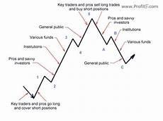 Elliott Wave Charting Tools Forex Swing Trading With Elliott Wave