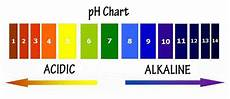 Alkaline Ph Level Chart Five Critical Factors That Affect Pool Water Chemistry
