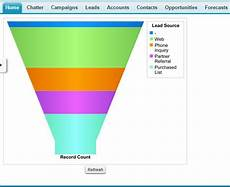 Salesforce Funnel Chart Visualforce How To Create Table Or Funnel Chart On