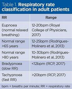 Normal Respiration Rate For Adults Chart Respiratory Rate 3 How To Take An Accurate Measurement