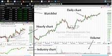 Tradingview Free Stock Charts The Best Stock Chart Provider For Swing Trading
