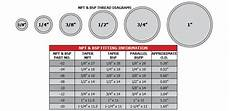 Bsp And Npt Thread Chart Technical Info Lost Racing Products