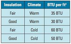 Btu Per Square Foot Heating Chart How To Heat Your Woodworking Shop Workshop Heaters