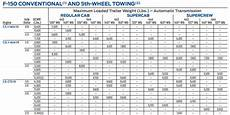 2016 F150 Towing Capacity Chart 2013 King Ranch Towing Capacity Ford F150 Forum