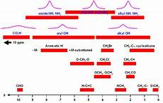 H Nmr Shifts Help On 1h Nmr