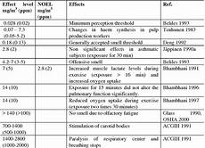 H2s Exposure Chart Pdf Recommendation From The Scientific Committee On