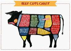 Beef Cuts Chart Tickle Those Tastebuds Food Beauty Amp Lifestyle Beef