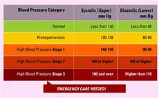 Blood Pressure Chart For Kids What Complications Can Result From High Blood Pressure