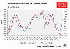 Sydney Auction Clearance Rate Chart Australian Property Prices Surge 1 In August Macrobusiness