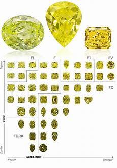 Fancy Color Diamond Grading Chart Fancy Yellow Diamonds Dallas Tx Shapiro Diamonds