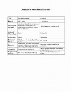 Cover Letter Vs Resume Differences Between Curriculum Vitae And Resume Cv Vs Resume