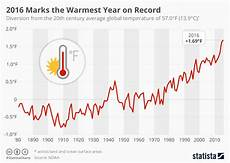 Record Chart 2018 Chart 2016 Marks The Warmest Year On Record Statista