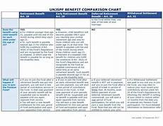 United Mileageplus Benefits Chart United Nations Joint Staff Pension Fund 187 Unjspf Benefits