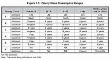 Ohio Felony Sentencing Chart 2017 Colorado Criminal Law Understanding Colorado S Scheme Of