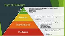 Types Of Businesses Types Of Businesses 9 Forms Of Business Organizations