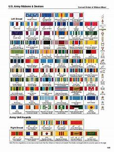 Us Army Service Ribbons Chart Us Army Ribbons And Devices Army Ribbons Military