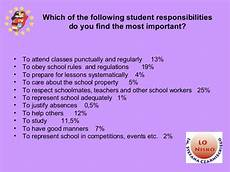 Student Rights And Responsibilities Students Rights And Responsibilities Survey Results