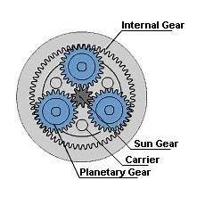 Planetary Gear Ratio Planetary Gear Basics Advantages Disadvantages And