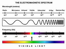 Em Spectrum Frequency Chart Led Aquarium Lights Lighting How They Work Diy