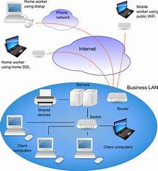 Network Types Itgs Textbook Networks Resources