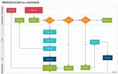 It Help Desk Process Flow Chart Support Process Flowchart Is A Great Way To Illustrate