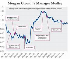 Vanguard Fund Performance Chart End Of Year Manager Changes At Vanguard