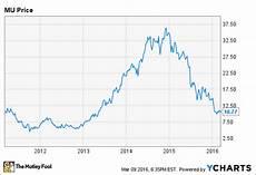 Ram Prices Chart Dram Price Chart June 2020