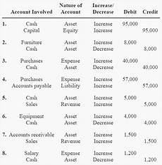 Accounting Debit And Credit Chart Rules Of Debit And Credit Definition Explanation And