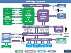 Obamacare Bureaucracy Chart Anatomy Of A Quot Train Wreck Quot The Complex Chart Intended To