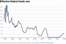 Us Federal Funds Rate Chart Here S How The Fed Sets Interest Rates And How That Rate